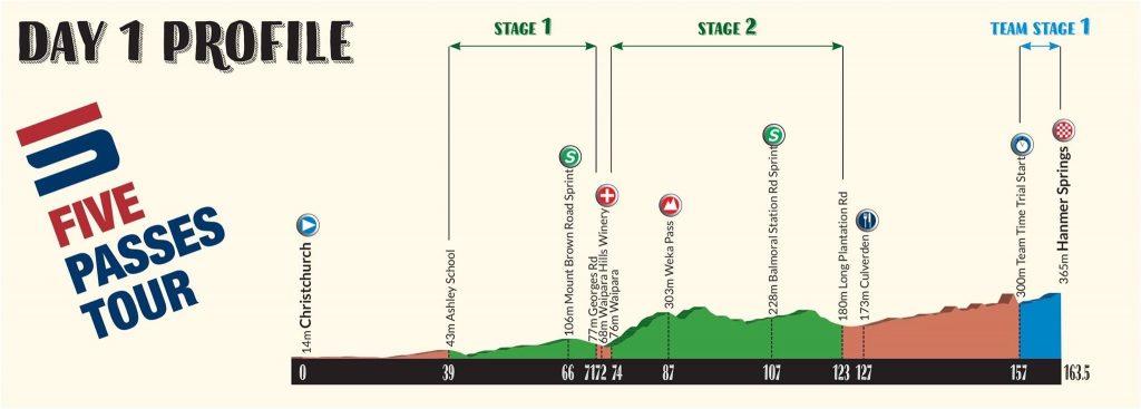 5 passes tour stage 1