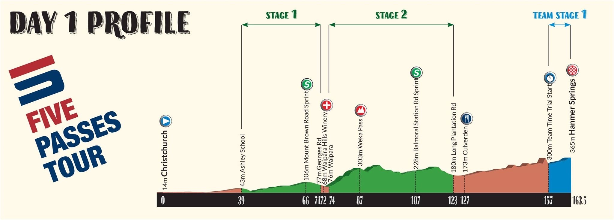 5 passes tour stage 1